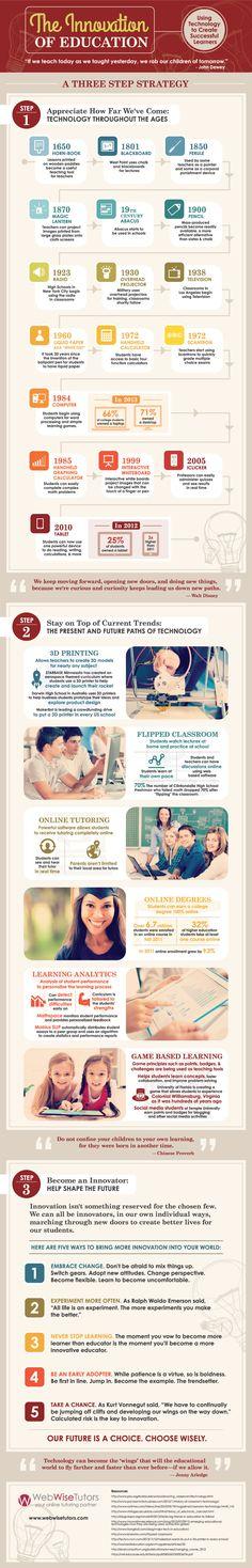 [Infografía] Innovando en la Educación | #eLearning #SMeduca