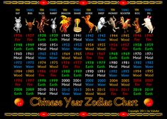 ValxArt's Chinese zodiac years 1936 to 2019 and elements Chart by valxart, via Flickr