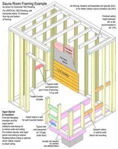 Sauna Room frame example