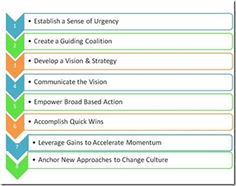 kotter's 8 step change model | Why change management initiatives often fail and which strategy to ...