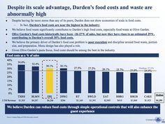 dardens food costs are among the highest in the industry