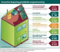 Besparen op energie: een praktisch overzicht Onafhankelijk platform Stichting Milieu Centraal: een van de vele platforms voor informatie over duurzaam wonen . Wat is jou beste tip?