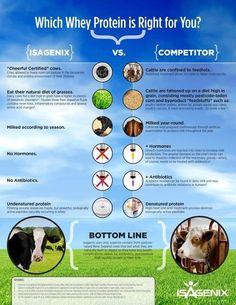 Isagenix Whey Protein vs The Rest - Know what you are putting in your body! #isagenix  www.jandv.isagenix.com