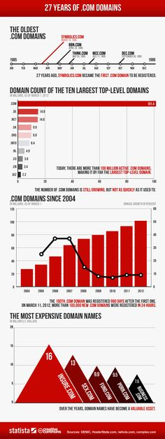 27 Years of .COM Domain Dominance [INFOGRAPHIC]