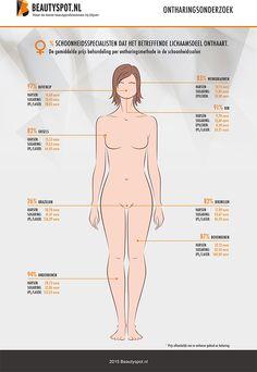 Onderzoek ontharen schoonheidssalon - Welke lichaamsdelen onthaart de schoonheidssalon bij de vrouw, op welke manier en wat kost het?