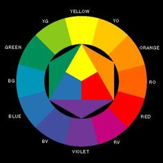 Psychology : Artistic 's colour wheel ( J.Itten). Traditional old conception. Complement