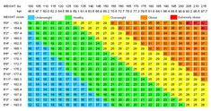 here-is-how-much-weight-should-you-actually-have-according-by-your-height-600x316