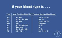 Know your blood