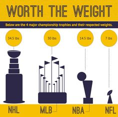 Championship trophies by weight