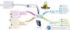 """In this post from Zdenek Rotrekl you can find a mind map explaining the usage of the words """"who"""", """"which"""", """"that"""" and """"whose"""". There are also three games so that your students can practise the grammar point."""