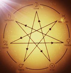 Cogito Ergo Sum, Hermann Hesse, Osho, New Age, Runes, Reiki, Witchcraft, Reflexology, Conspiracy