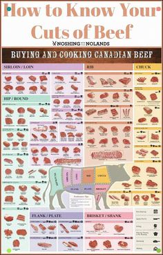 Cooking tips meat - kochtipps fleisch - conseils de cuisson viande - consejos de cocina carne - cooking tips for beginners, cooking tips and tricks, cooking tips professional, beginner cookin Cooking For Beginners, Cooking 101, Cooking Recipes, Cooking Lamb, Cooking Beets, Cooking Classes, Beef Cuts Chart, Different Cuts Of Beef, Meat Recipes