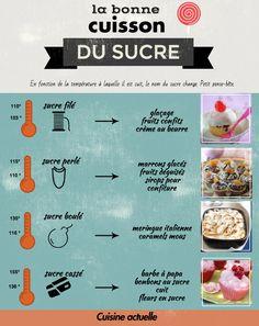 La bonne cuisson du sucre                                                                                                                                                                                 Plus