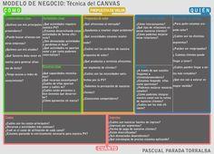 Nuevos modelos de negocio: Técnica del CANVAS #infografia