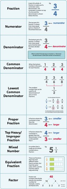 An Introduction to Fractions, and beyond - brush up on your knowledge of fracti. - An Introduction to Fractions, and beyond – brush up on your knowledge of fractions with our hand - Teaching Fractions, Teaching Math, Fractions Ks2, Fractions For Kids, Improper Fractions, Math Literacy, Math Math, Numeracy, Math Games