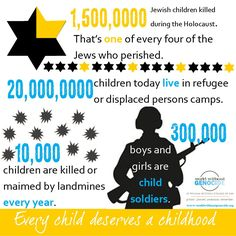 1.5 million Jewish children perished during the Holocaust. 20 million children today live in refugee or displaced persons camps. 10,000 children are killed or maimed by landmines every year. In the world today, there are more than 300,000 child soldiers.