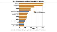 Commerce Sites vs. Media