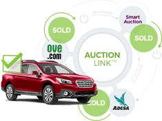 AuctionLink™ platform eases dealer's work with top online automotive auctions: OVE, ADESA and Smart Auction. With Autoxloo AuctionLink™ your vehicle inventory will be pushed, located and sold on the auction websites that have millions of users every day.