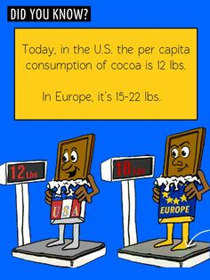 Fun Food Facts! Americans eat 12 pounds of chocolate per year and Europeans eat about 18.