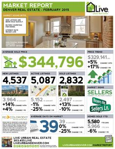 The March stats are out....and the Denver Metro remains a strong Seller's Market. Prices continue to increase, Days on Market are low, and homes that are priced right and show well are selling incredibly quickly. #liveurbandenver