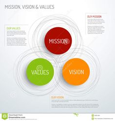 Vector Mission, vision and values diagram schema infographic.