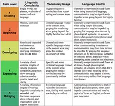 assessment rubric creative writing