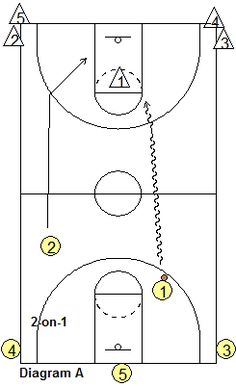 Michigan State Progressive Transition Basketball Drill MSU Transition Drill, to – Coach's Clipboard Coaching Cyo Basketball, Rockets Basketball, Basketball Tricks, Basketball Plays, Basketball Is Life, Basketball Workouts, Best Basketball Shoes, Basketball Skills, Basketball Leagues