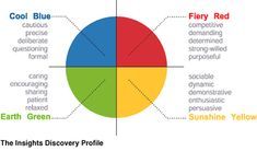 Insights colour energies:  Fiery red, sunshine yellow, earth green and cool blue personality types. (Actually a remaking, if limited, of the four element typology. Asa www.thehumancode.net)