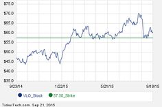 November 20th Options Now Available For Valero Energy (VLO)