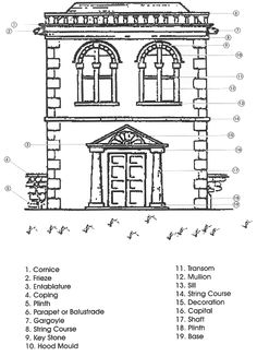 Architectural terminology glossary of architectural for Building terminology