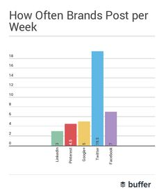 How I Grew My #Traffic By Almost 50% in Just 30 Days Using #Twitter  via Buffer