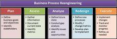 business process reengineering methodology - Google Search