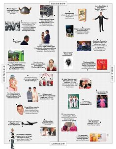 """Carrie"" is the #1 cast recording on Amazon, whee! And, it made New York mag's approval matrix, look..."