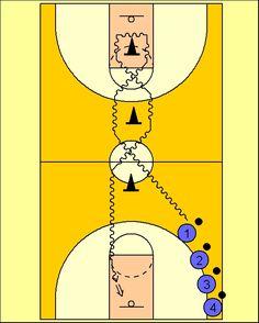 Pick'n'Roll. Resources for basketball coaches.: Ejercicio de Dribling y Cambios de Mano