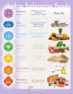 Food to Balance Chakras - The type of food you are craving can also be an indication of an imbalance! It's easier to relate to the chakra system in terms of something simple and concrete like the foods we eat rather than trying to visualise a balanced sys Chakra System, Chakra Balancing, Chakra Healing, Sacral Chakra, Healing Crystals, Chakra Raiz, Mudras, Seven Chakras, Food Charts