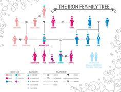 The Iron Fey-mily Tree