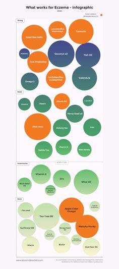 Eczema Supplements - Simplified!! #eczema_infographic #eczema_tracker #eczema_home_remedies #infographic