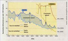 Los movimientos naturales de población comparados: Suecia y México