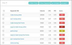 Come Guadagnare Online Con Un Blog: I Programmi Di Affiliazione. Make Money From Home, Way To Make Money, Make Money Online, Paid Surveys, Blogging, Making Money At Home