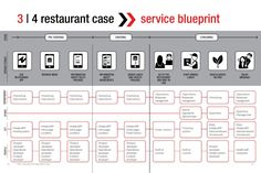 Simple service blueprint google search service blueprints service blueprint for coffee shop new customer journey map for restaurants cafes malvernweather Image collections