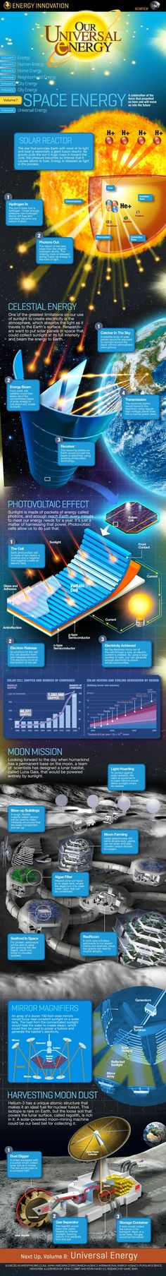 See How Energy Works in Space