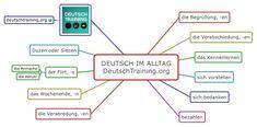 Deutsch im Alltag Wortschatz
