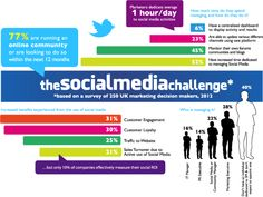 The infographic below, that we produced recently, makes this point very clearly. While 52% of UK brands now have dedicated time set aside for managing social channels, 40% don't have anyone dedicated to social media management and only 10% effectively manage social media ROI.