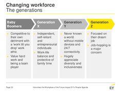 Survey Form, Generation Gap, Maturity, Presentation, About Me Blog, Self, Challenges, Technology, Business