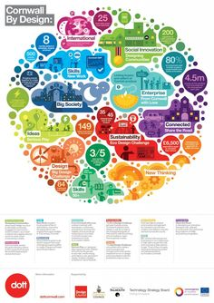 Business infographic & data visualisation This Dott infographic, Cornwall by Design, visualizes everything the company doe. Infographic Description This Cv Inspiration, Graphic Design Inspiration, Information Visualization, Data Visualization, Design Presentation, Company Presentation, Keynote Design, Web Design, Design Trends