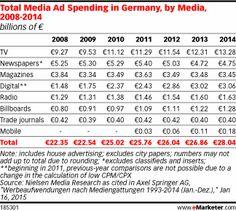 Total Media Ad Spending in Germany, by Media, 2008-2014 (billions of €)