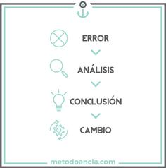 Coaching, Aprender de los errores