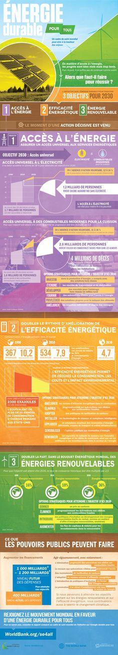 Énergie durable pour tous : que faut-il faire pour réussir? http://www.banquemondiale.org/fr/news/feature/2013/05/28/infographic-sustainable-energy-for-all