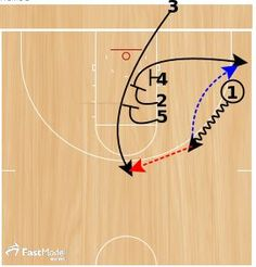These two inbounds plays came from the FastModel Sports Basketball Plays and Drills Library. The site has thousands of drills and plays that have been submitted by basketball coaches from around the world. The first play is an under the…Read more → Basketball Plays, Basketball Quotes, Sports Basketball, Volleyball Players, Basketball Jersey, Louisville Basketball, Celtics Basketball, Basketball Anime, Games
