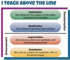 Cool Tools for 21st Century Learners: Tech Connections: Teach Above the Line with ThingLink @Vicki Davis